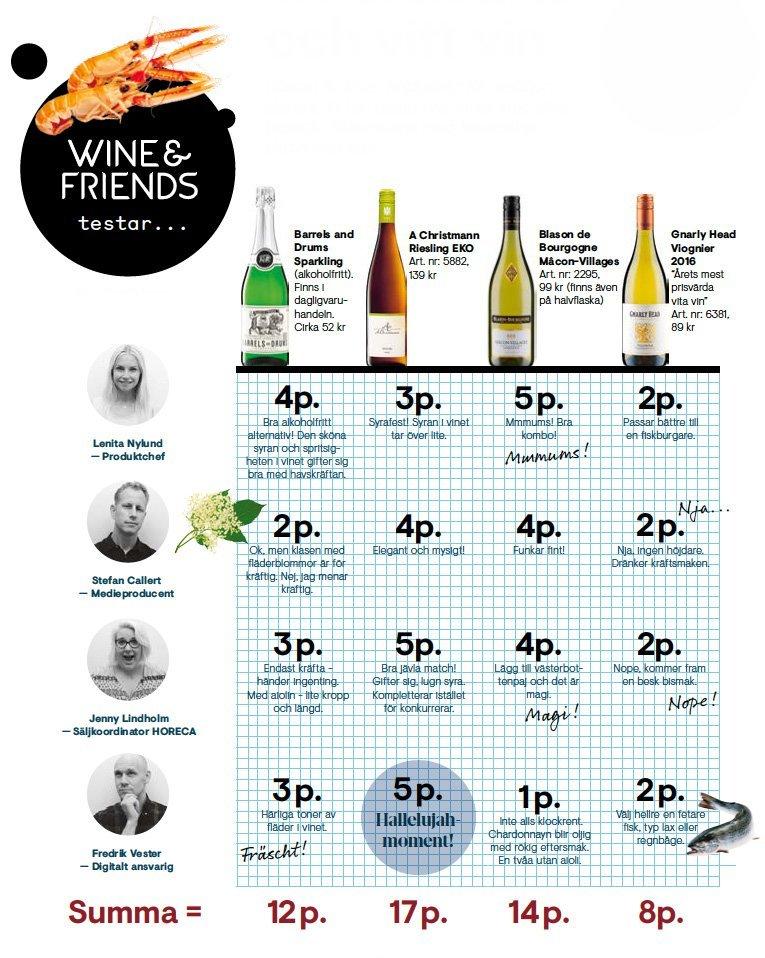 Test: vitt vin, havskräfta, citron, aiolo. Bästa vinet till havskräfta.